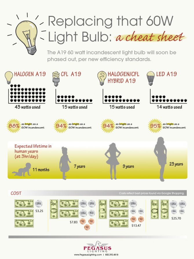 Guide to Incandescent Bulb Replacement