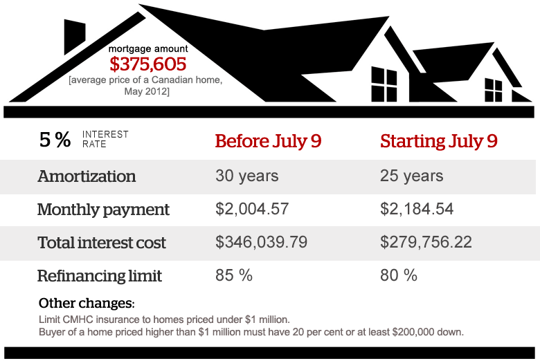 CMHC – July 9, 2012 New Mortgage Rules in Canada