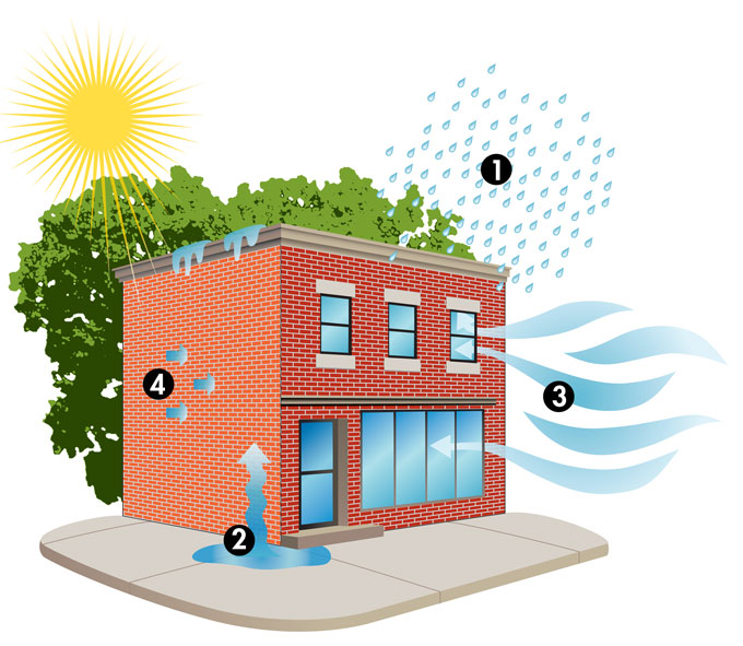 Keeping Water Out of Buildings