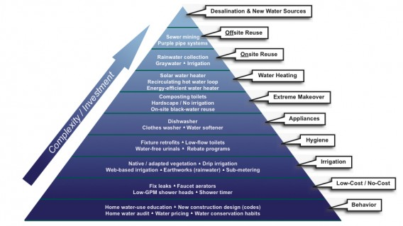 The Pyramid of New Water Sources