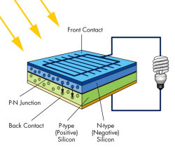 Energy Efficiency Series: How Solar Cells Work